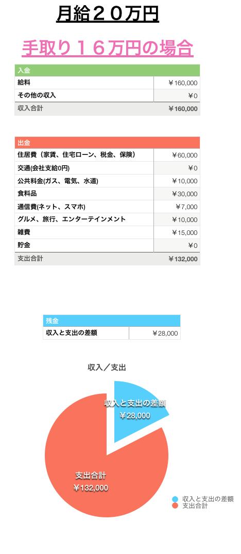 手取り 16 万 東京 一人暮らし